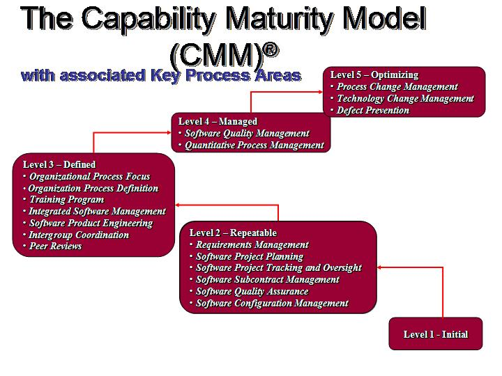 Process Maturity Model In Software Development